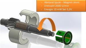 Grafik Induktives Harvesting für Sensorknoten in rotativen Anwendungen
