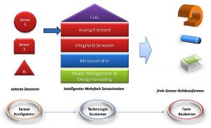 Grafik Konzept von GED