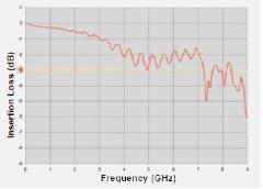Die Dämpfung von -3 dB bedeutet eine Reduzierung auf ca. 70 % des Originalwertes der Spannung und auf 50 % der Leistung