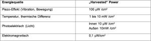 Tabelle_energ