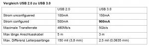 Vergleich USB 2.0 zu USB 3.0