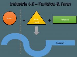 FreiForm Industrie 40 Grafik