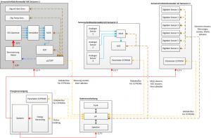 HySeP 10 2015 Hardwarekonzept mit 2 CPUs