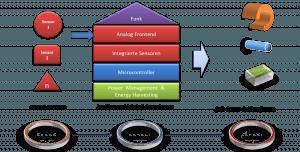 Bild: Konzept des IoT-SensorNode von GED