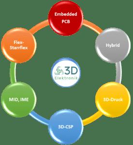 Grafik: unterschiedliche neue AVT-Technologien